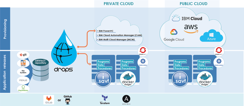diagram release Cloud